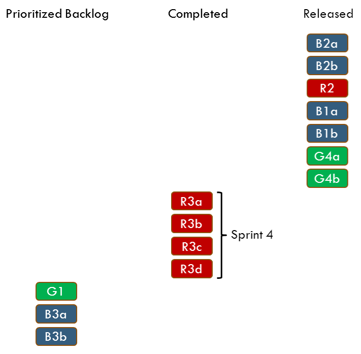 Prioritized Backlog, Completed and Released