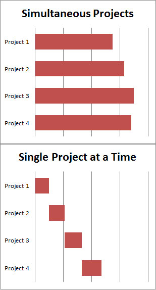 graph depicting simultaneous vs single projects - companies are drowning in a sea of opportunity