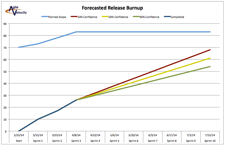 Example of a burnup chart - Advanced Release Charting template