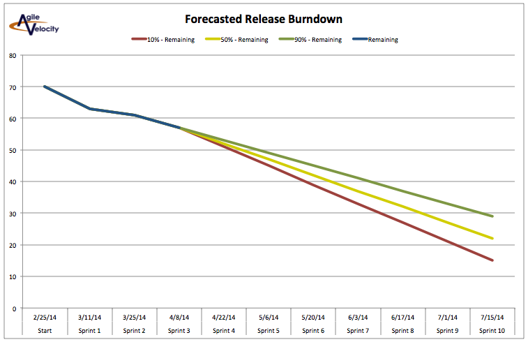 Forecasted Release Burndown Chart - Advanced Release Charting template