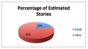 Percentage of Estimated Stories - Advanced Release Charting template