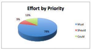 Effort By Priority Must, SHould, Could - Advanced Release