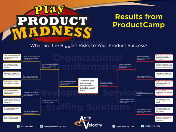 Play Product Madness - Risks in Product Development