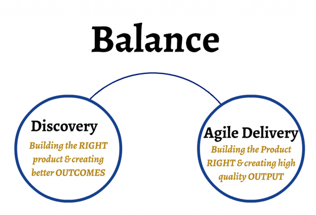 Balance between Discovery and Agile Delivery - The New Focus of Agile Product Development