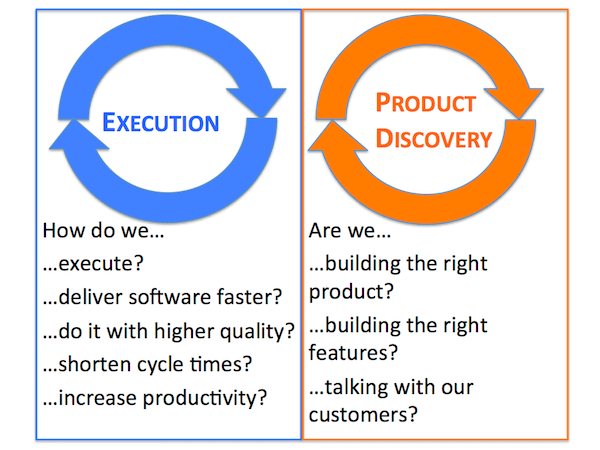 Shorten feedback cycle through Execution and Product Discovery