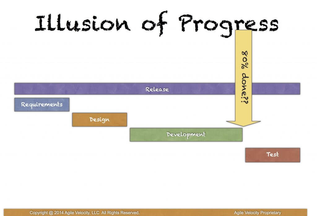 Getting to done - Illusion of Progress
