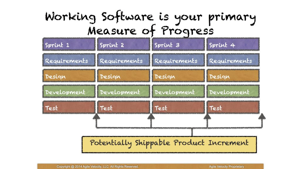 Working software is your primary Measure of Progress - Getting to Done
