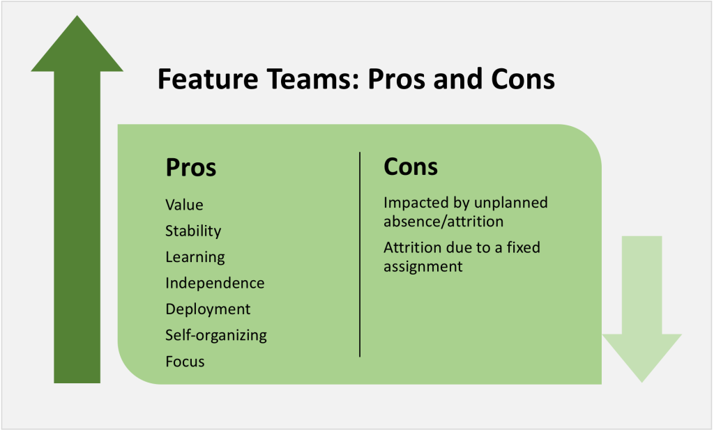 Pros and Cons of Feature Teams (specialist vs feature team)