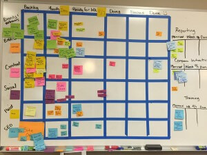 Kanban board, helps with acceptance criteria