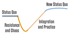 the Satir model -- heading Agile haters off in the resistance phase