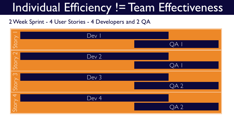 Individual efficiency not equal to team effectiveness, agile vs waterfall