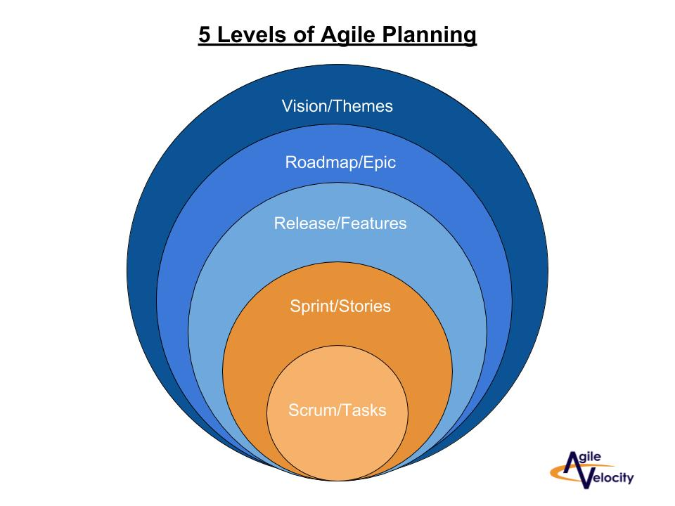 5 levels of Agile planning to debunk Agile myths