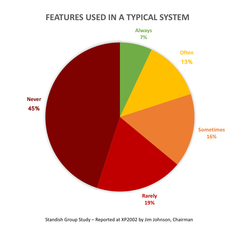 Standish Group Study of Features Used in a Typical System - 45% of features never used