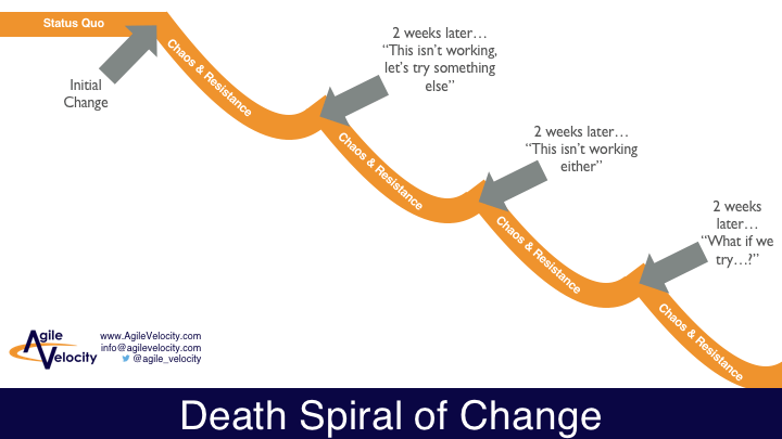 Death Spiral of Change for an Agile Transformation
