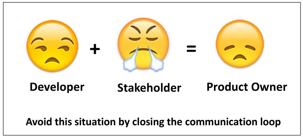 unhappy developer + angry stakeholder = sad product owner and a problem product backlog