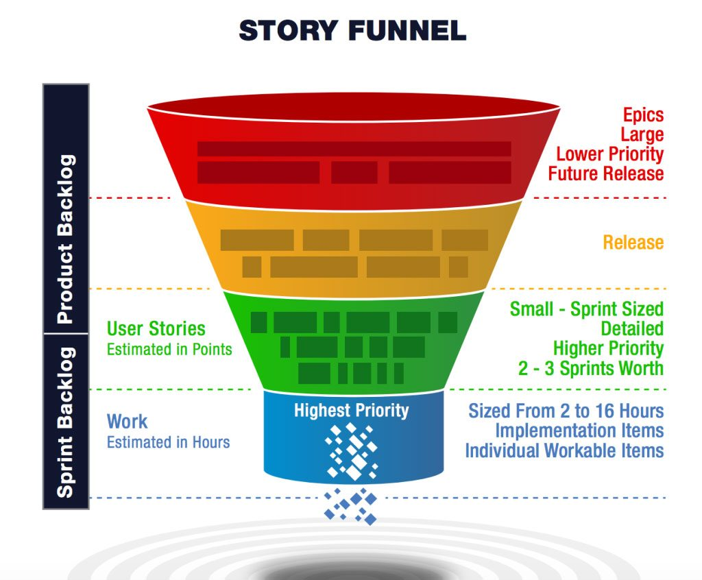 the story funnel of your product backlog