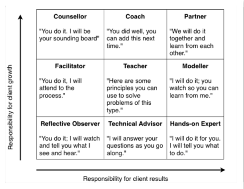 Chart of all the roles that a Agile Coach can play.