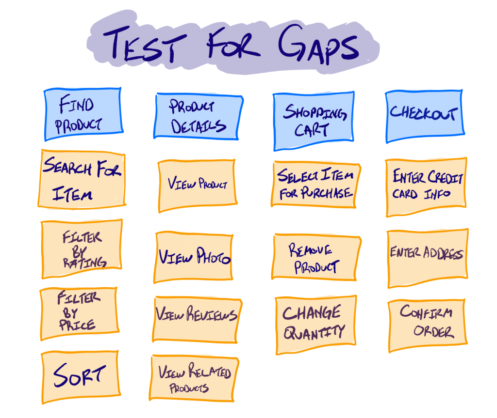 Test for gaps in your story map image