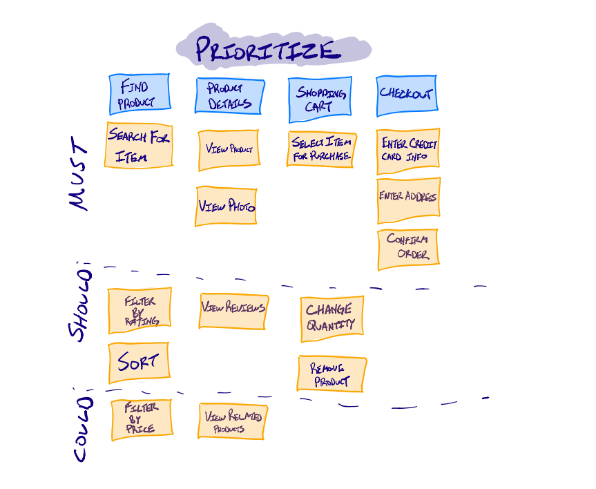 Prioritize story map into must, could, and should