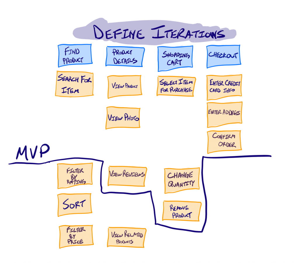 Define iterations using a story map or story mapping technique