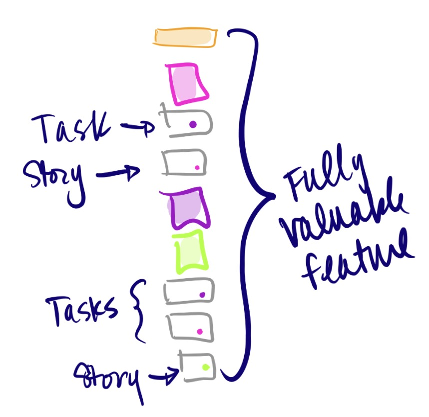 Fill in the gaps: add in important activities, steps, or details that the user stories left out