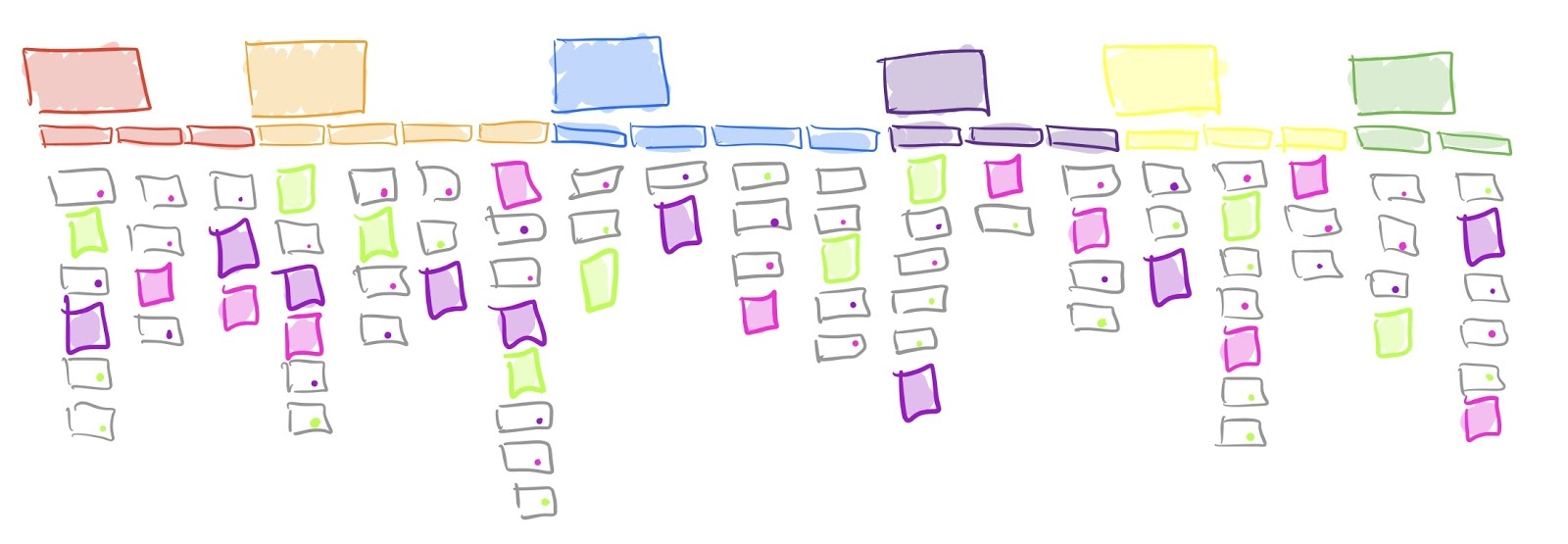 The beginnings of a Story Map, a mix of your printed user stories and sticky notes full of the steps in a user journey your user stories may have missed