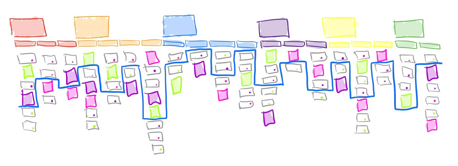 Prioritize your story map by dividing the must-haves from the would-be-nice-to-haves with a line of tape