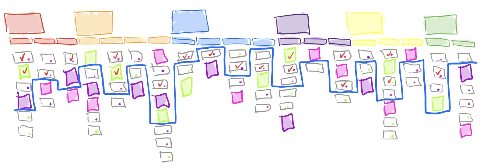 check of completed task, activities, steps, etc. on your story map