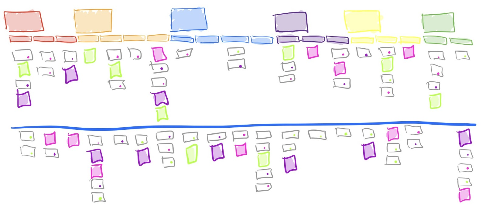 An alternate method for prioritizing your story map (straight line as opposed to winding line)