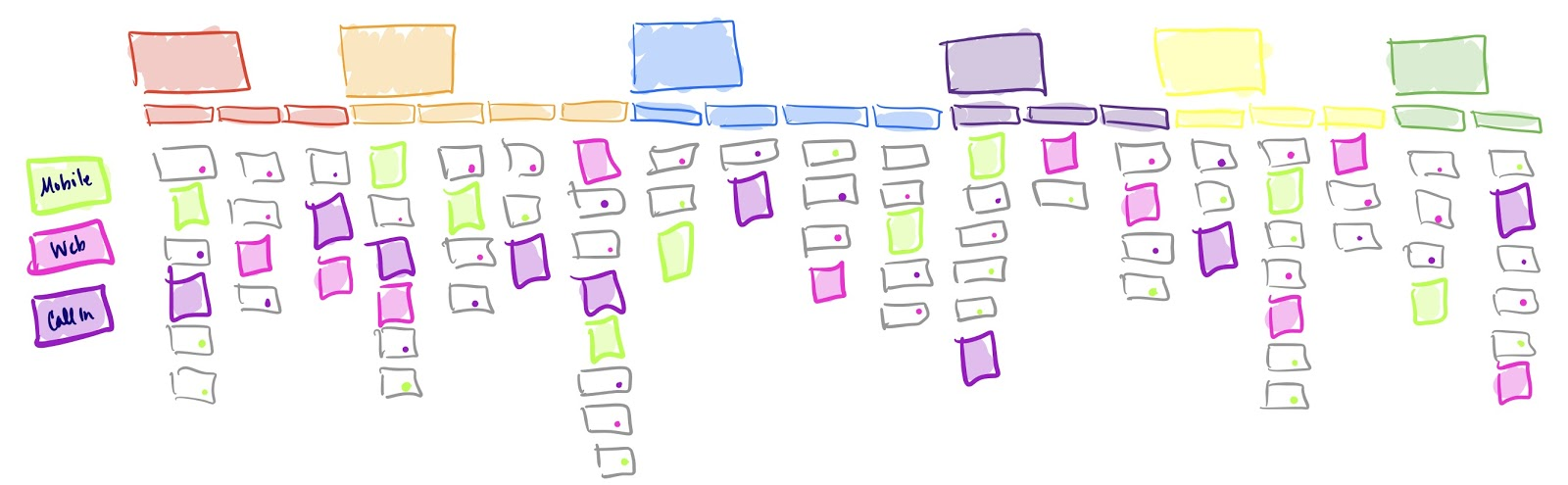 color coding your story map by user personas