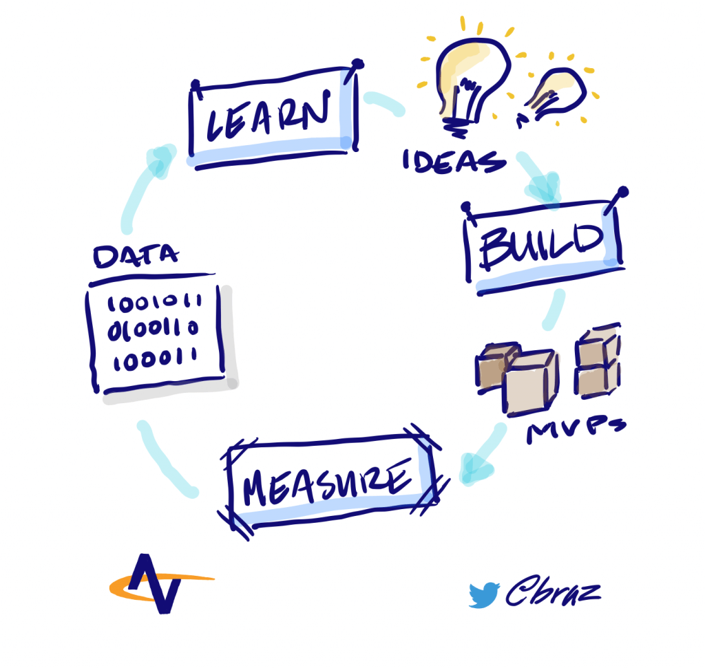 The cycle of continuous improvement: Ideas to building said ideas to shipping Minimum Viable Products to measuring and gathering data to learning from the data. Create new ideas from what you've learned!