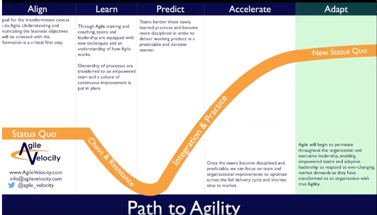 The Path to Agility: Where are you on the path? Have you reach Next Level Agile?