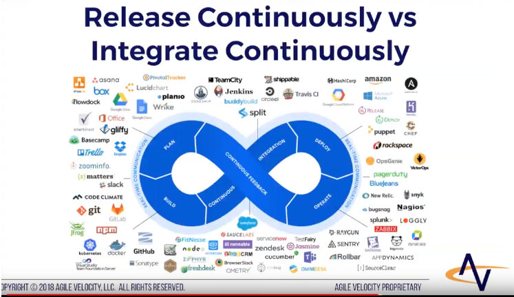 Next Level Agile: Release Continuously vs Integrate Continuously