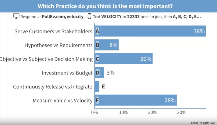 Poll Results: Which Practice do you think is the most important or valuable?