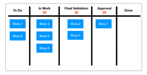 WIP limits on the Kanban board