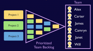 Managing 3 projects with a prioritized team backlog