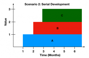 Serial Development graph value over time