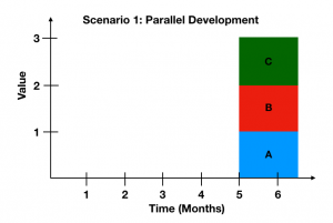 Parallel Development graph value over time