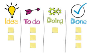 Image of Kanban board columns Idea, To Do, Doing, and Done