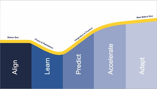 The J Curve of Change During Agile and DevOps Transformation