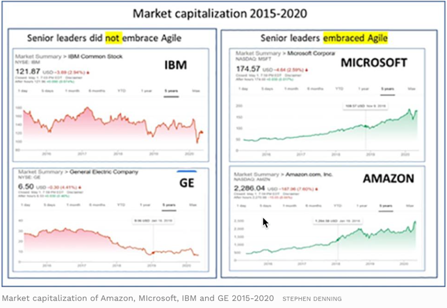 Graph of market capitalization from 2015 to 2020