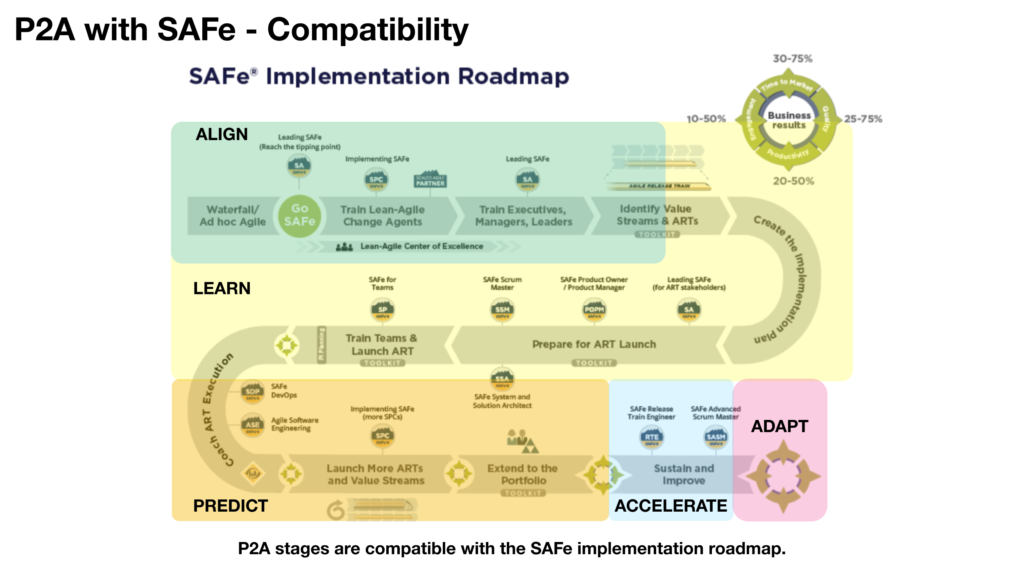 P2A stages mapped to the SAFe big picture