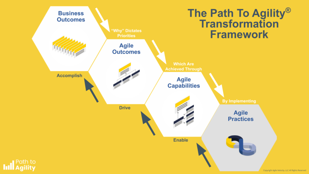 Path to Agility transformation framework graphic