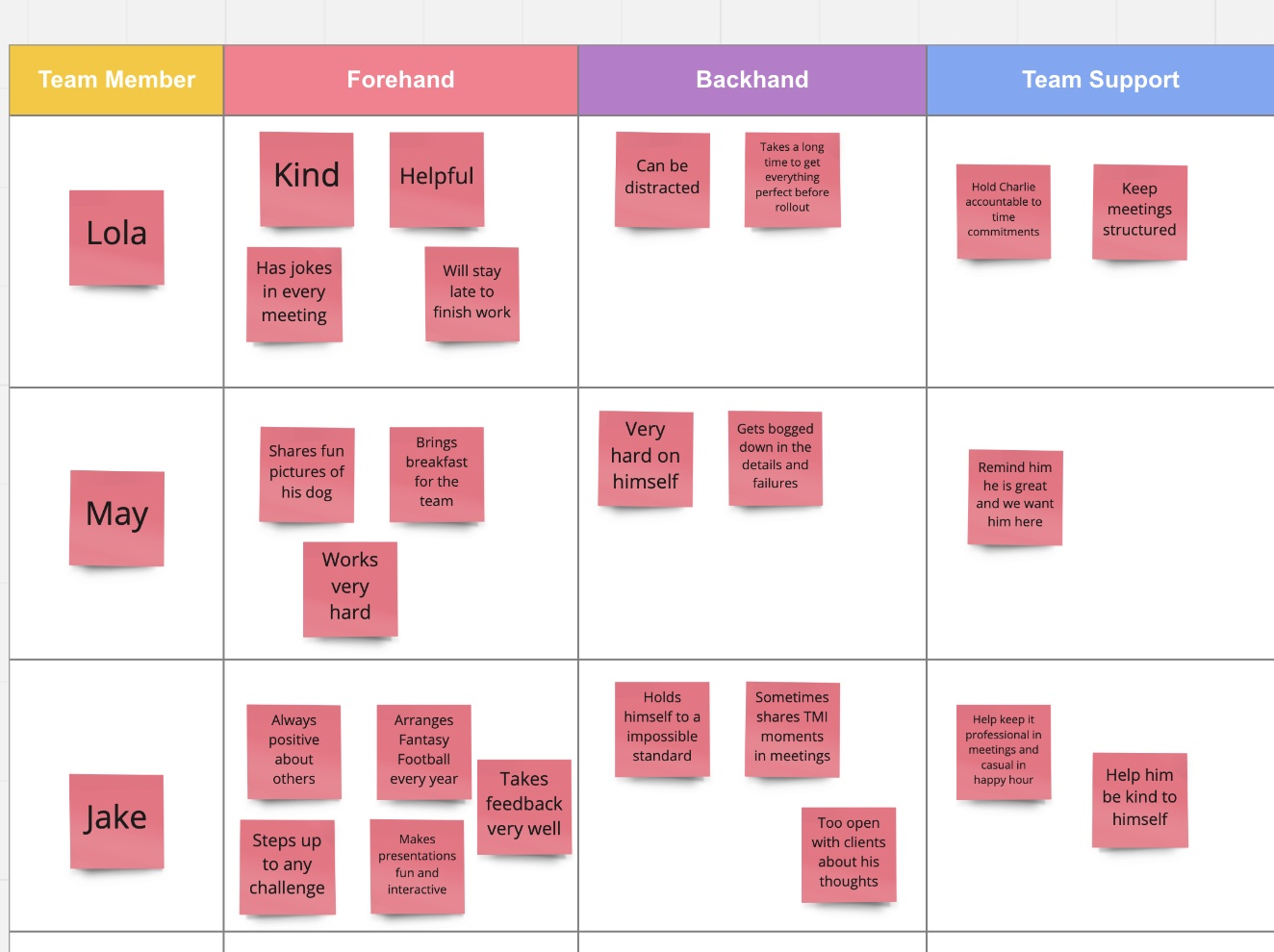 A screenshot from a peer round table review, an Agile HR exercise to reinvent a typical performance review.